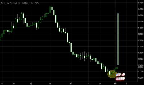 GBPUSD: 镑美的日线信号出现,日线级别波段的出入场