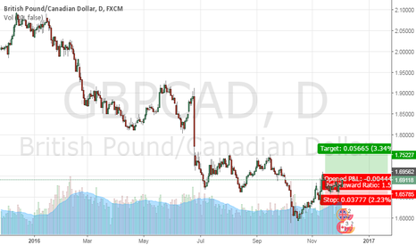 GBPCAD: GBPCAD Long Buy