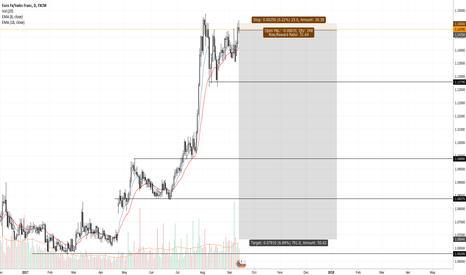 EURCHF: ec trade idea