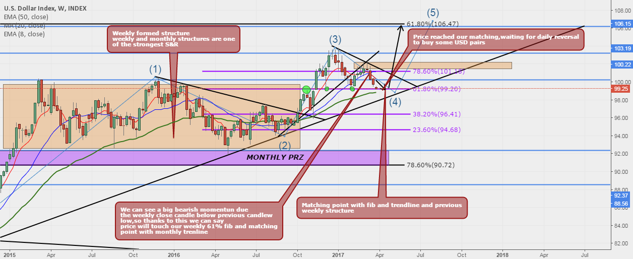 DXY Dollar Index,possible Buy Reversal