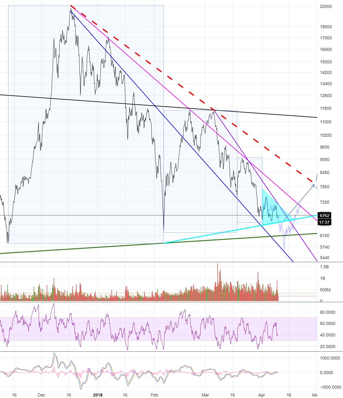 "Bitcoin's most important triangle, ""symetrical"" or ""running""?"