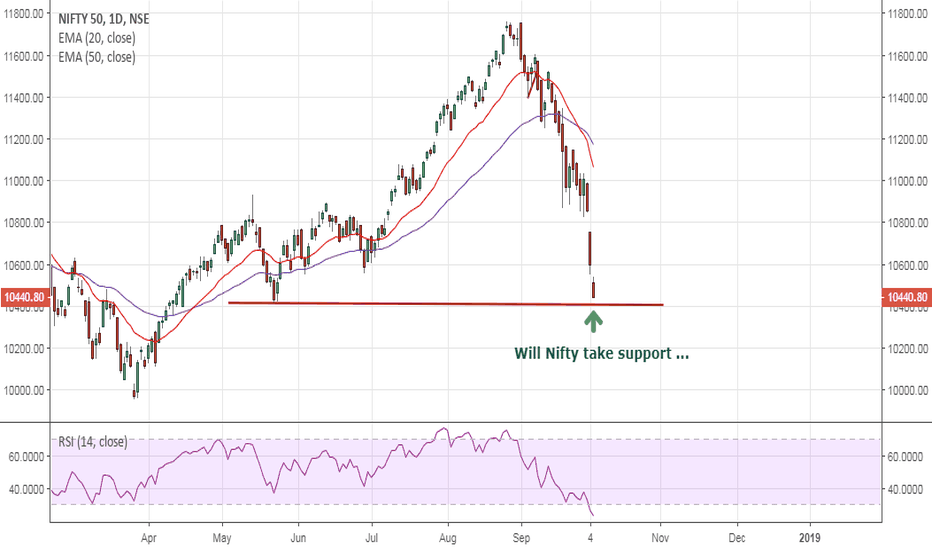 NIFTY: Nifty: Will it take support today at current levels