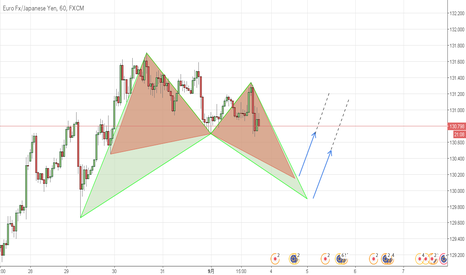 EURJPY: (EURJPY) 1H LONG, Butterfly and Bat