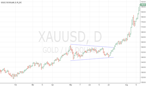 XAUUSD: S Triangle in Gold