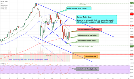 SPX: SPY, SPX Current Market Conditions
