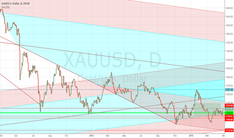 XAUUSD: GOLD- UNABLE TO BREACH 1215