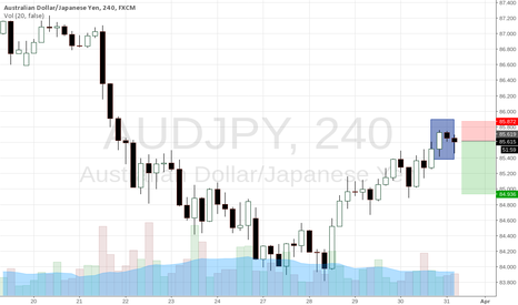 AUDJPY: inside bar breakout in line with the trend on the Daily