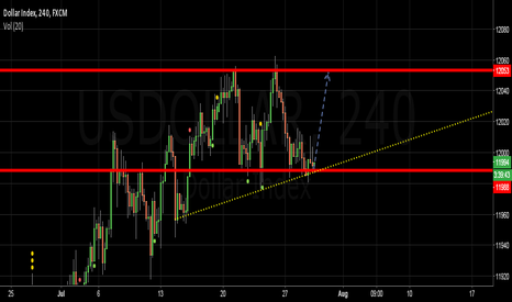 USDOLLAR: GU short idea