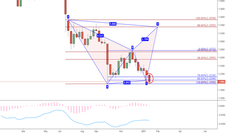 GBPUSD: GBPUSD. Bearish Bat pattern meaning end of a correction