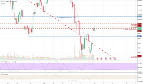 BTCUSD: More sideways movement.