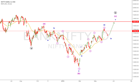 BANKNIFTY: BANK NIFTY WAVE ANALYSIS 1 jun 2016