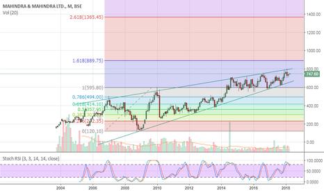 M_M: Short term buy for 890 target