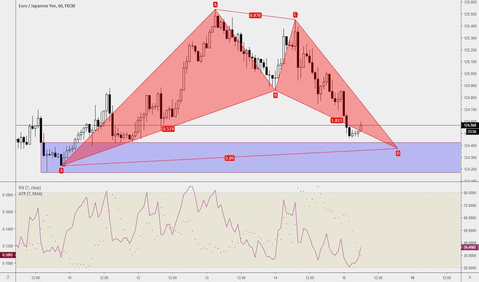 EURJPY: Trade Ideas Position: EURJPY Bat