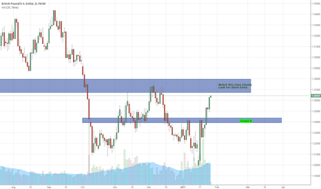 GBPUSD: GBPUSD Potential Short Entry Zone