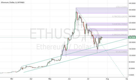 ETHUSD: Ether continues to lag, but remaining patiently long