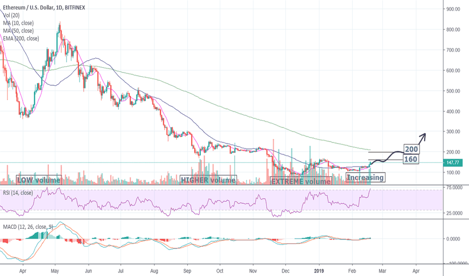 ETHUSD: WHY you won't see ETHEREUM below 100$ ever again.
