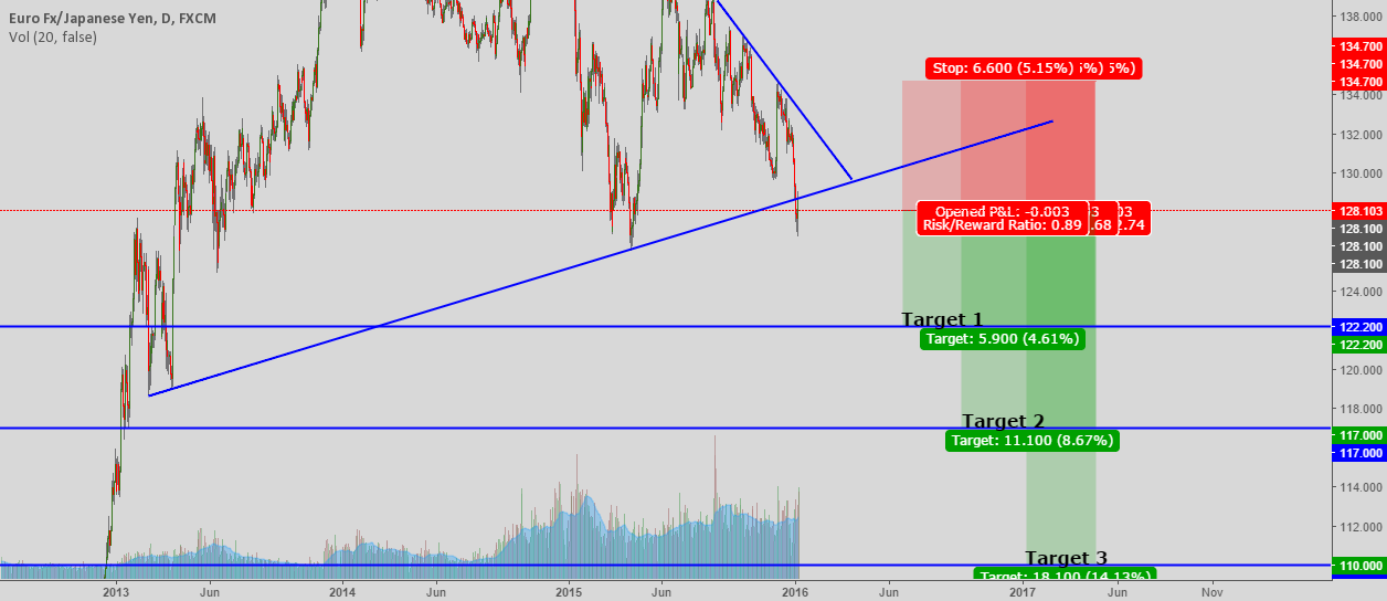 Best opportunity for eurjpy