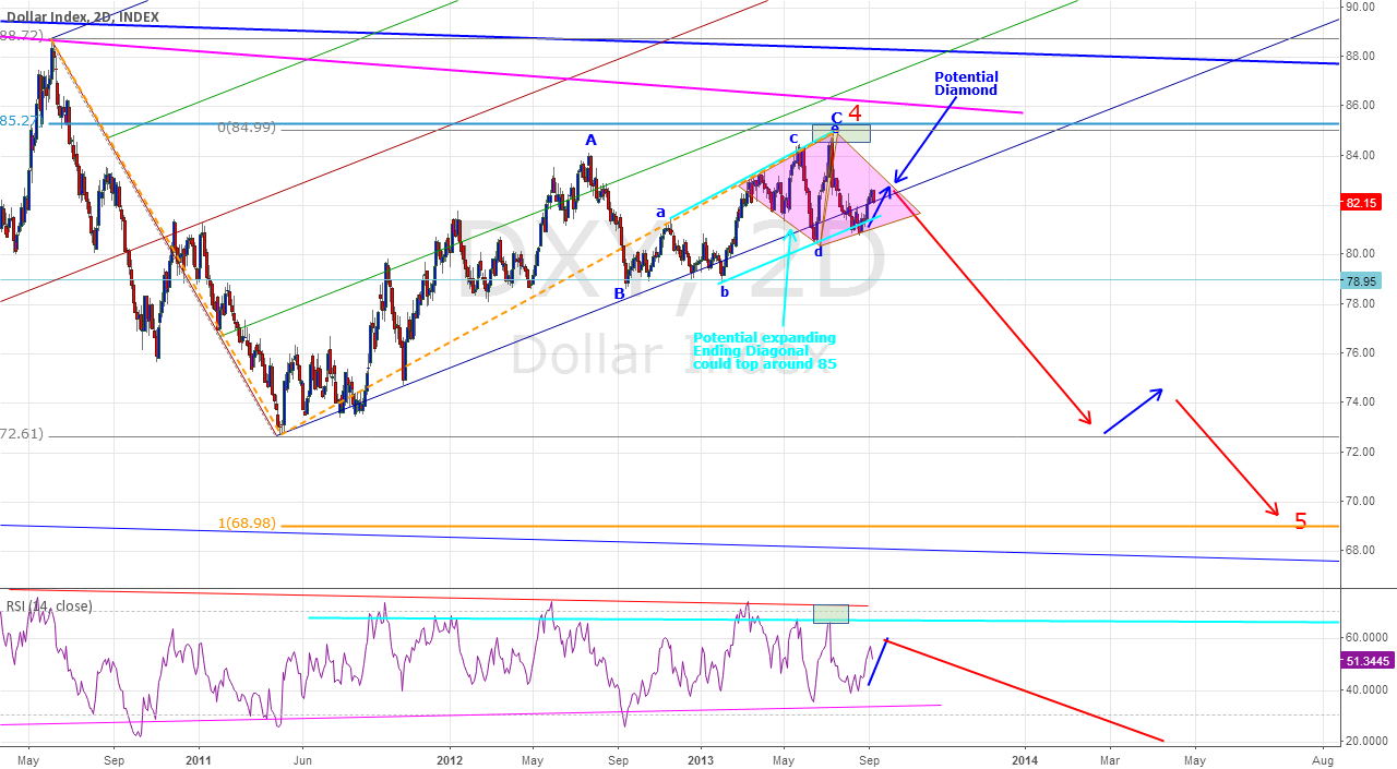Dollar Index - Potentially in Bearish Configuration