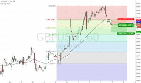 GBPUSD: Trade Setup: GBPUSD Short