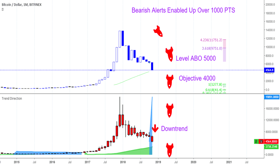 BTCUSD: Monthly About To Crack !!!