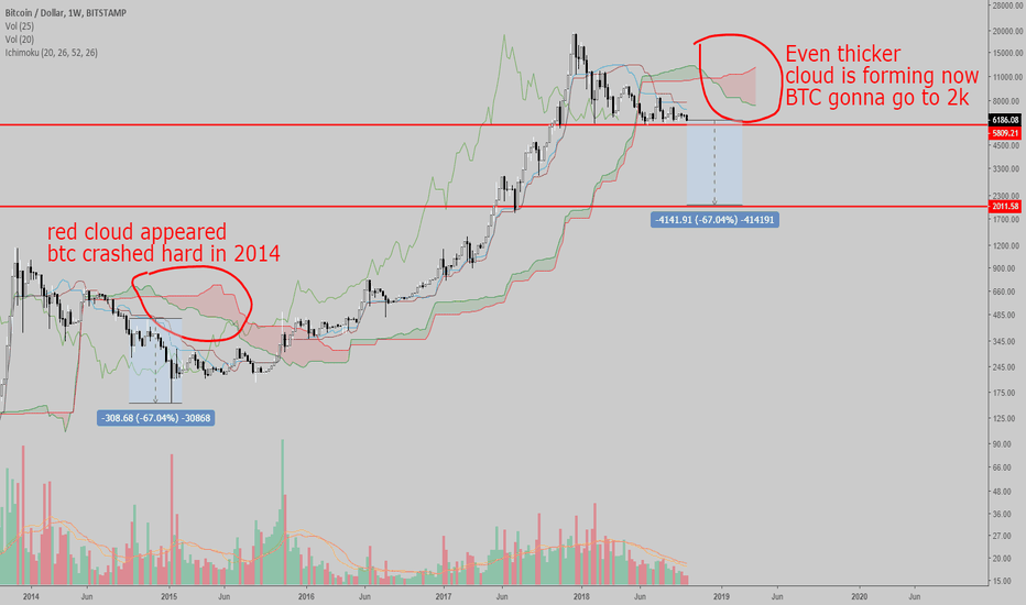 BTCUSD: GAME OVER FOR THE BULLS. Bear market is just beginning.