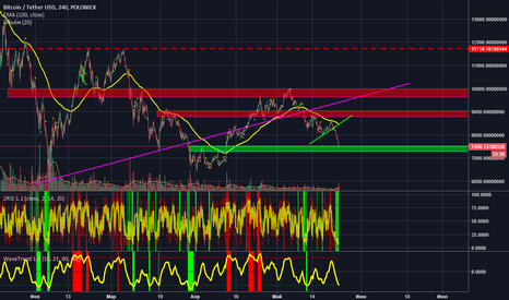 BTCUSDT: BTC strong support