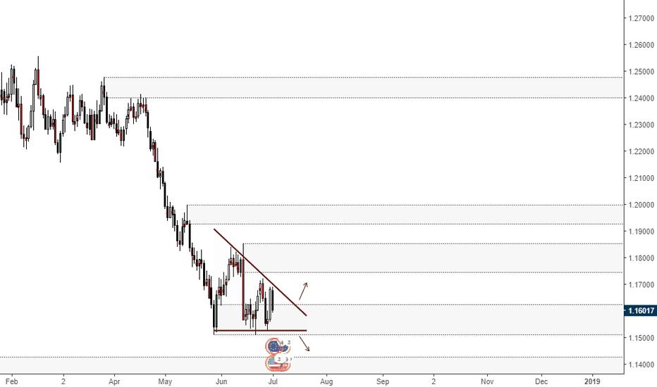 EURUSD: Possible Triangle