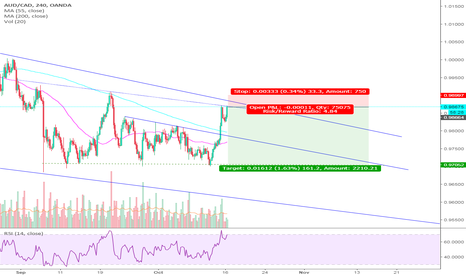 AUDCAD: AUDCAD SHORTS - Lower Highs and double trend line resistance