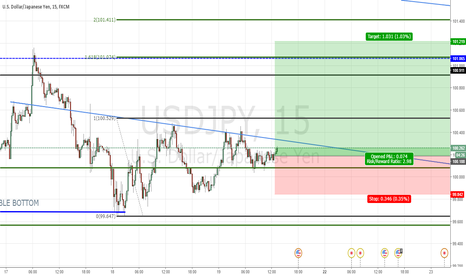 USDJPY: USDJPY: Spike Base Long New Buy Limit