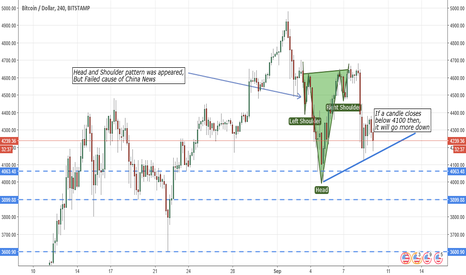 BTCUSD: BTCUSD Bitstamp, Head and Shoulder failed it's going more dip