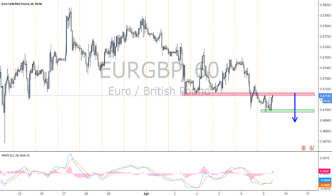 EURGBP: EURGBP...Short
