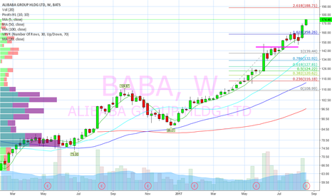 BABA: 188 likely, 200 possible