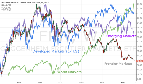 FRN: There's a Stronger Signal of Risk Than Just SPX Slipping
