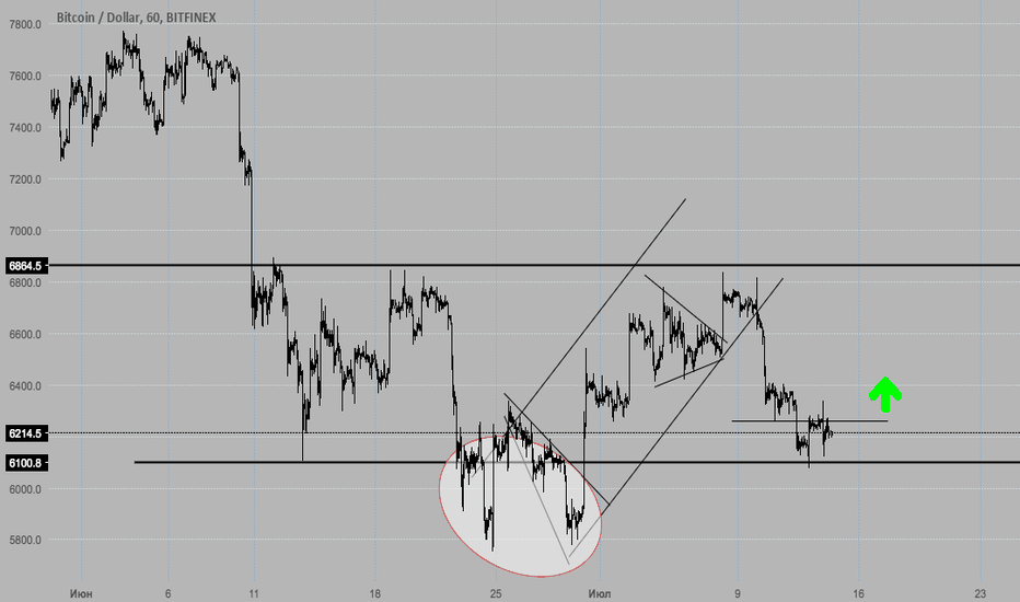 BTCUSD: BTC/USD - LONG