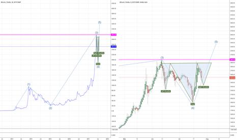 BTCUSD: Bitcoin Setting Up To Go Higher?