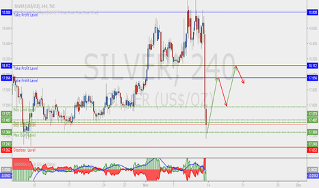 SILVER: Silver Buying Entry Formation!