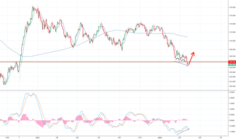 USDJPY: two cup divergence