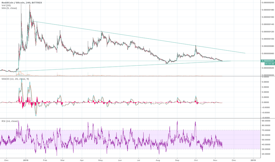 RDDBTC: Bounce on trendline?
