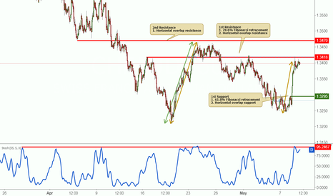 CHFAUD: CHFAUD is approaching resistance, potential reversal!
