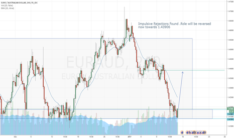 EURAUD: EURO AUD Buy Coming