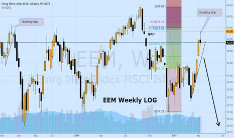 EEM: Follow up on Emerging markets EEM: Reversal Week.