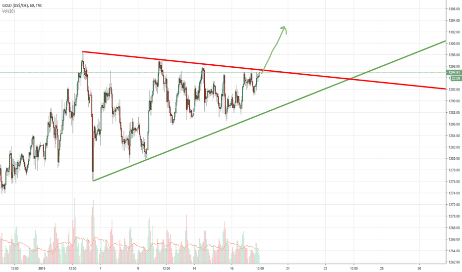 GOLD: Gold Ascending Triangle - Short term breakout imminent