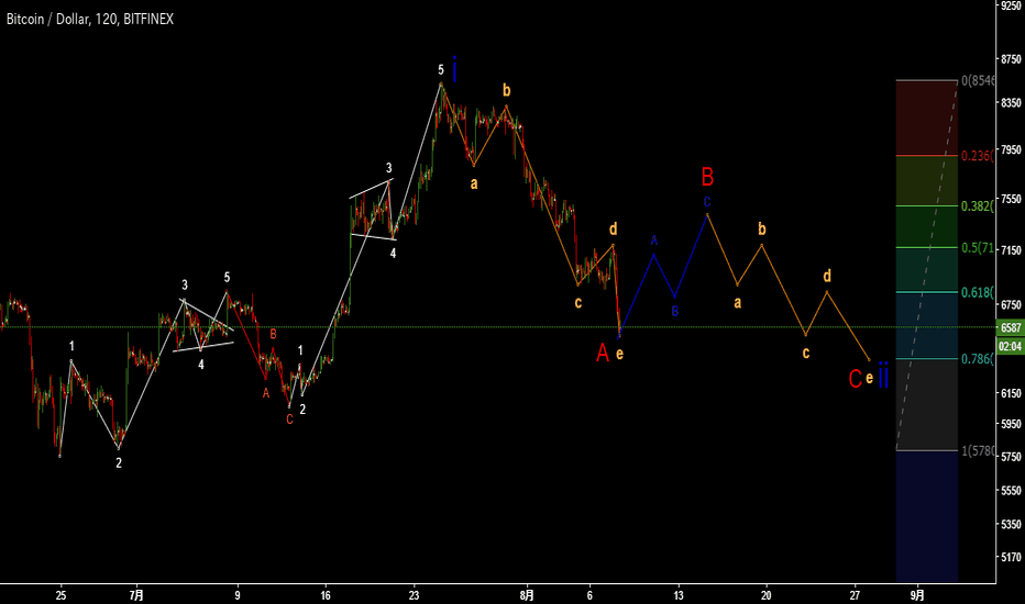 BTCUSD: My elliot wave of btc.
