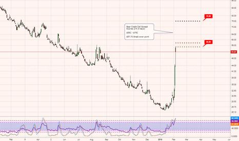 VXX: VXX - Risky bear credit call spread