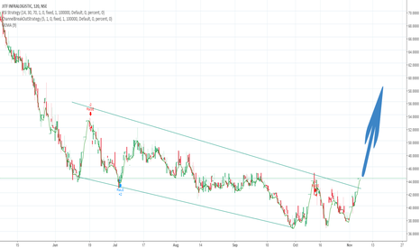 JITFINFRA: will it move like this?