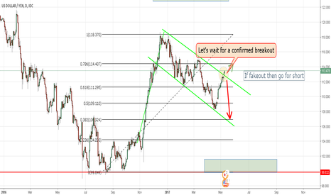 USDJPY: USDJPY Price Is Breaking Out The Channel