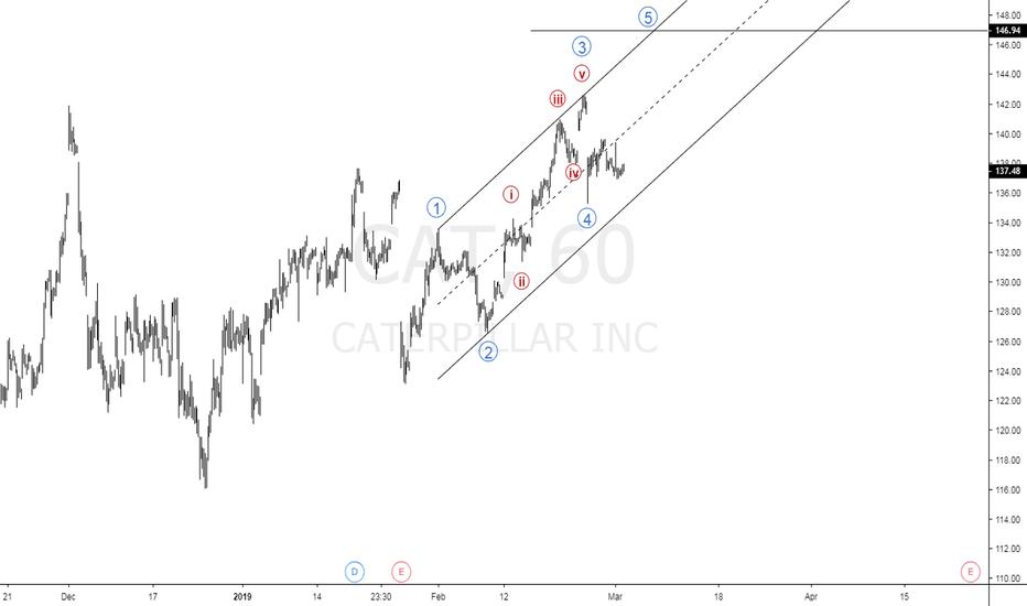 Caterpillar Stock Quote | Cat Stock Price And Chart Tradingview
