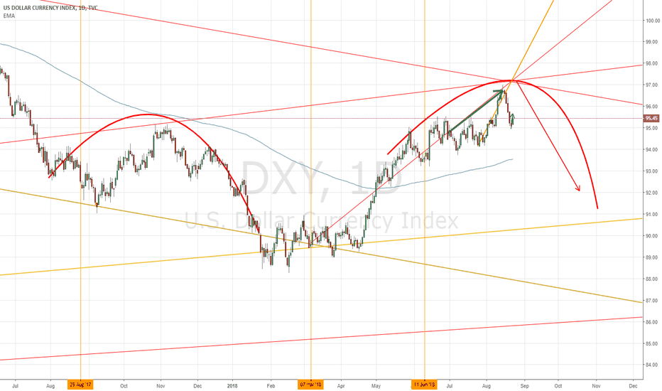 DXY: DXY die Hard