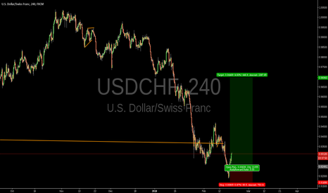 USDCHF: Swiss franc long setup building