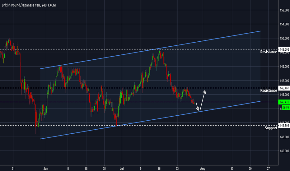 GBPJPY: GBPJPY - Looking for an optimal reversal level...